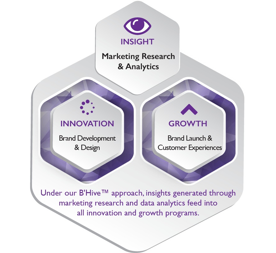 taylormade, marketing, dubai, insight, innovation, growth